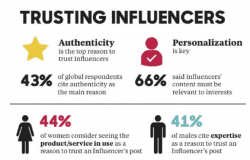 Trusting influencers study. Who and why we, social media users, trust influencers.